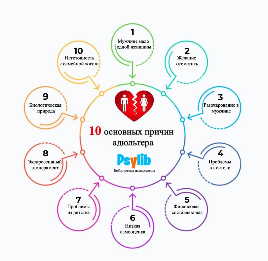 10 основных причин адюльтера