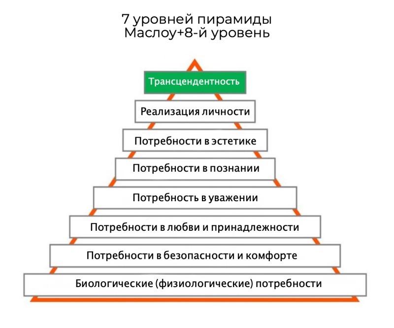 Пирамида Маслоу -7 ступеней