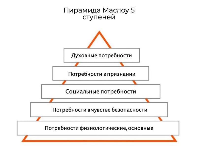 Пирамида Маслоу 5 ступеней
