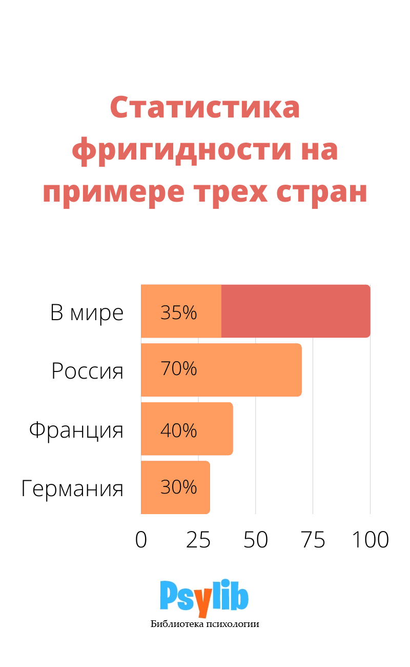 Статистика фригидности